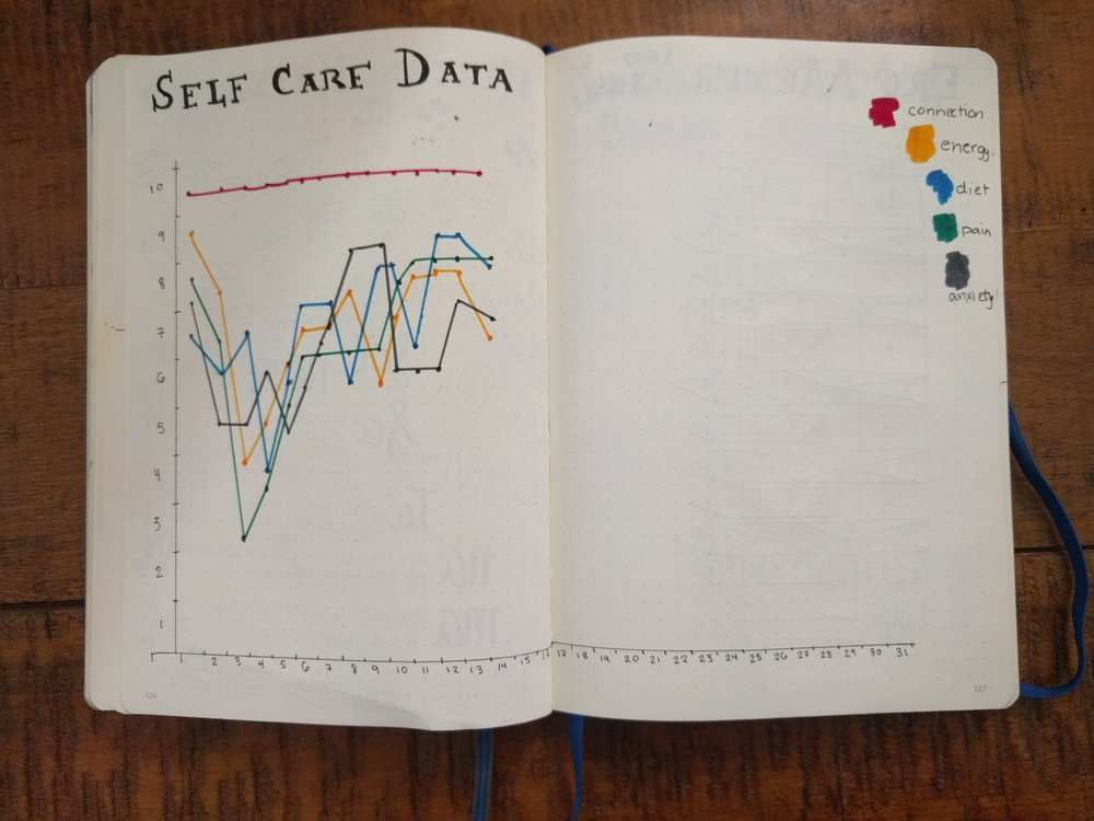 Self-care Tracker