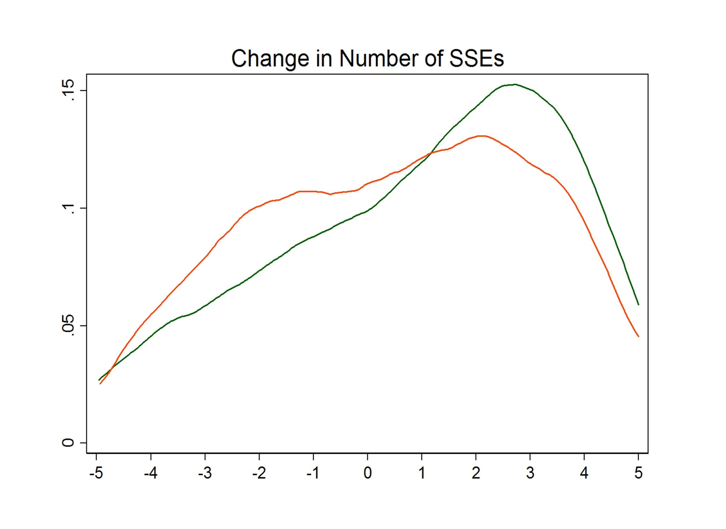 Distribution of change-in-SSE in the two groups