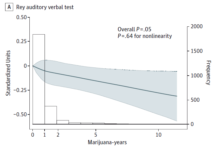 Verbal memory scores based on cumulative pot exposure