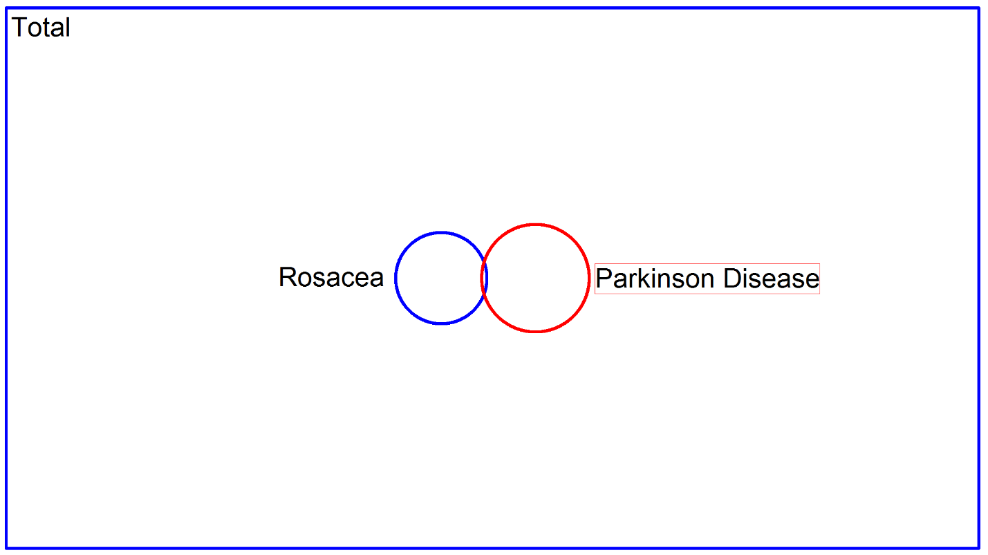 Rosacea and Parkinson Disease
