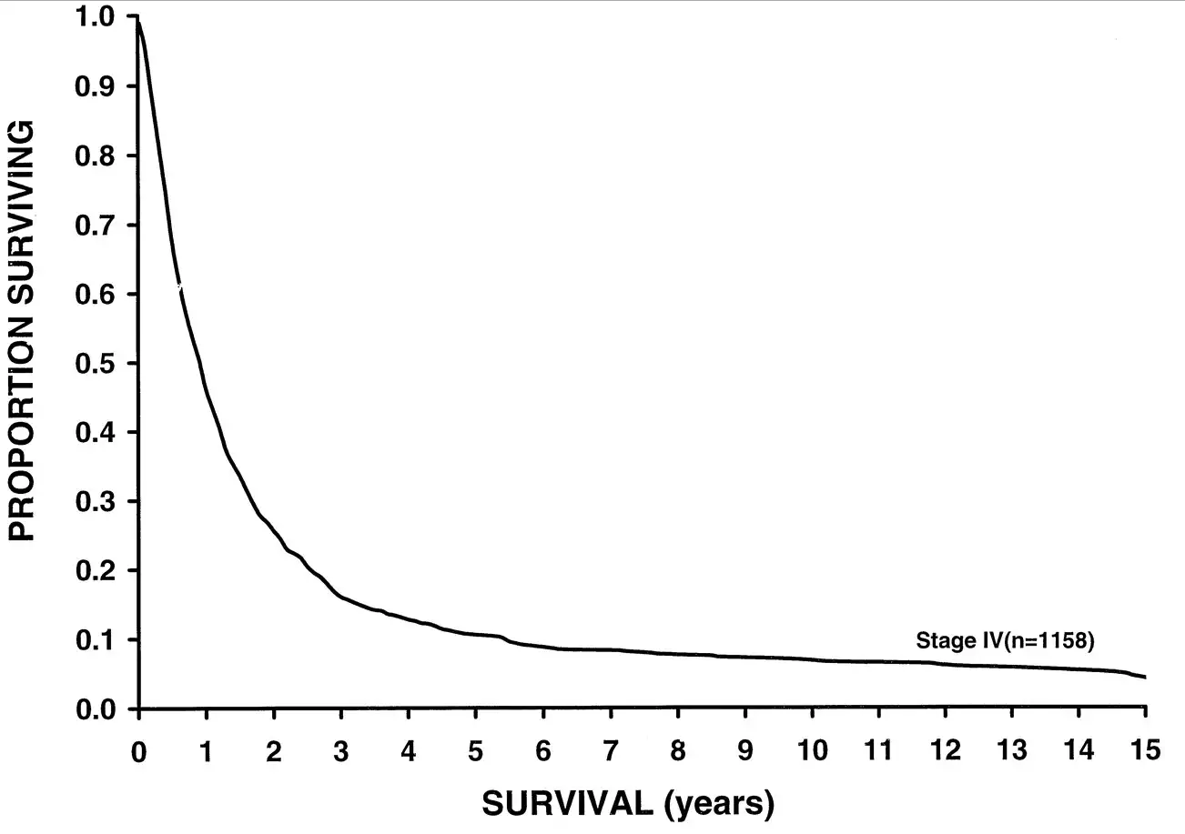 Survival rate in metastatic melanoma