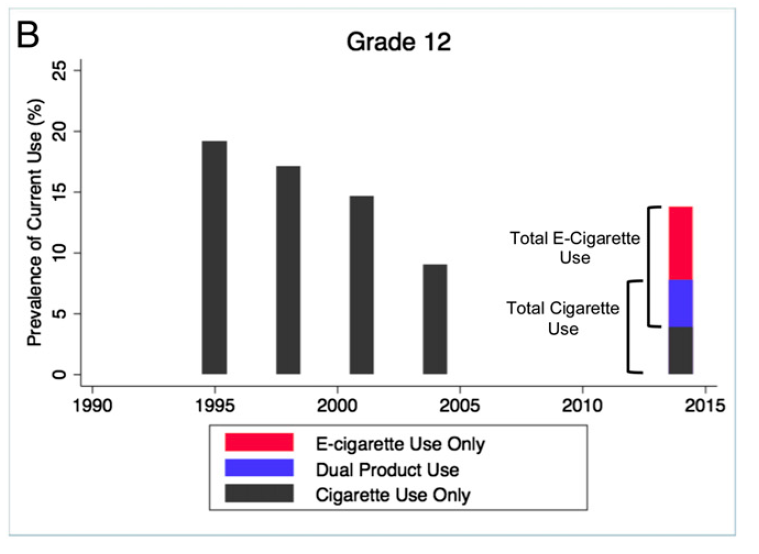 current use of tobacco products
