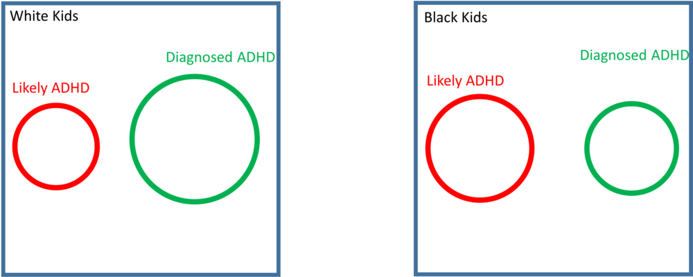Uh... guys, we are REALLY bad at diagnosing ADHD.