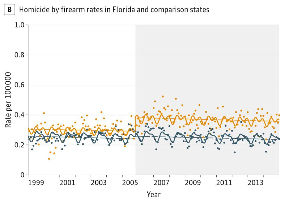 "In yellow, homicide rate before and after Florida's ""Stand Your Ground"" Law.  In Blue, the suicide rate."