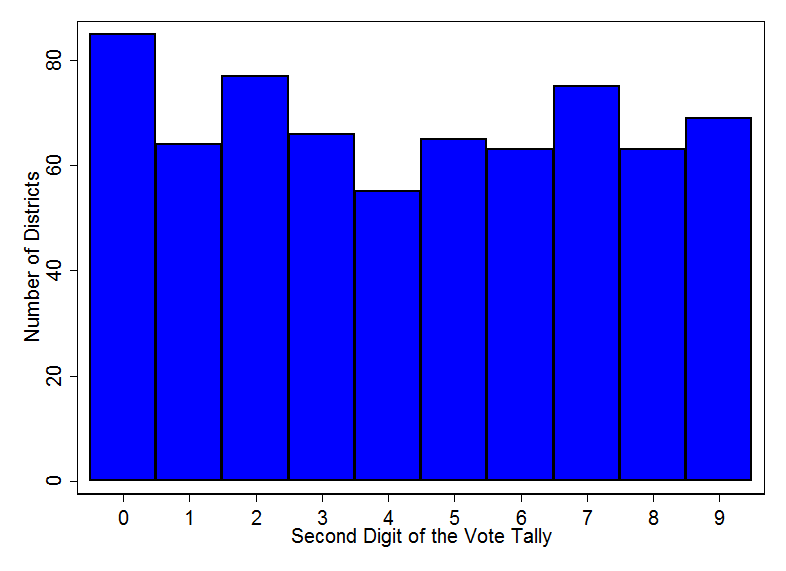 Distribution of second digit of vote totals from 682 Connecticut polling stations.