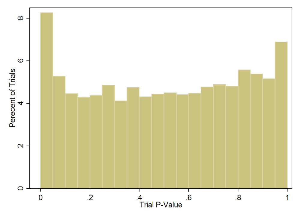 Distribution of trial p-values across more than 5000 studies.