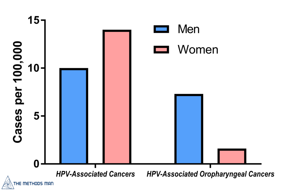 Transmission rate hpv oral sex