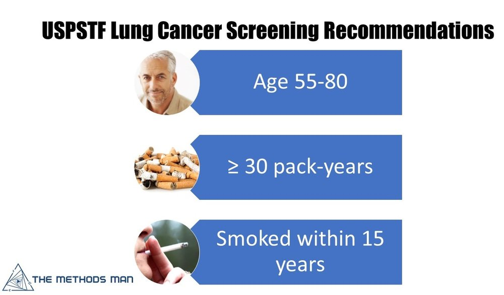 United States Preventative Services Task Force (USPSTF) guidelines for low-dose CT screening for lung cancer: Individuals aged 55 to 80 years with a 30 pack-year history of smoking and less than 15 years of smoking abstinence.