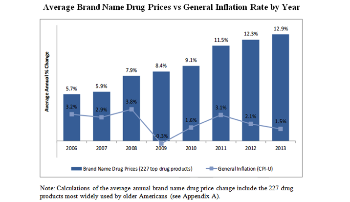 Drug prices continue to skyrocket
