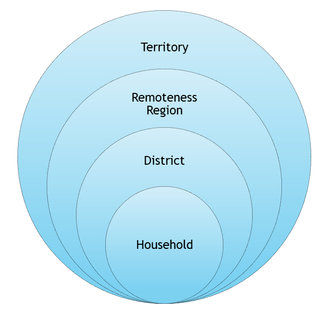 Household data is scaled up to territory-level data.
