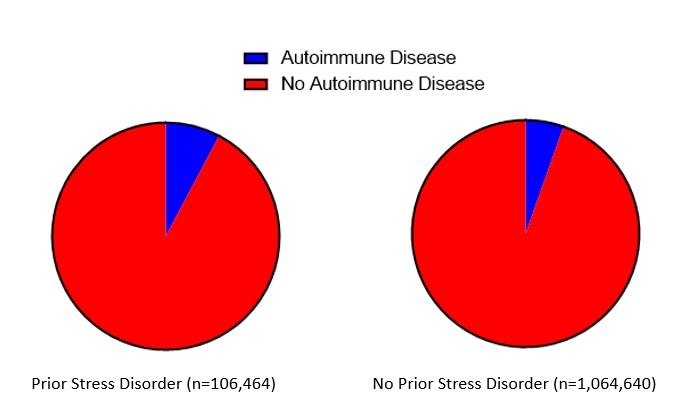 Rates of autoimmune diseases stratified by history of prior stress disorder.