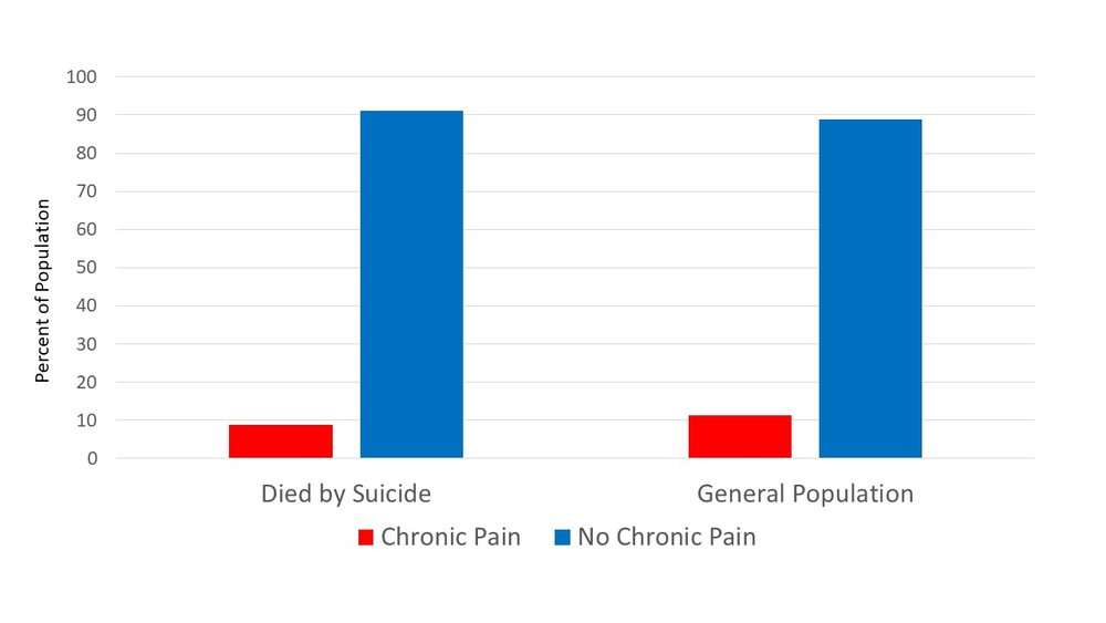 chronic pain prevalence.jpg
