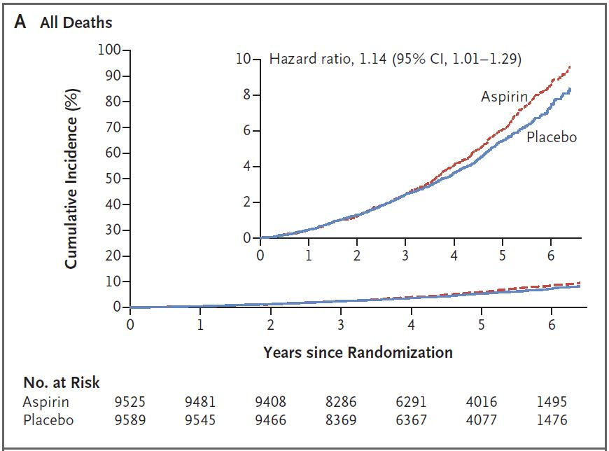 ASPREE study - higher all-cause mortality with aspirin. Uh-oh.