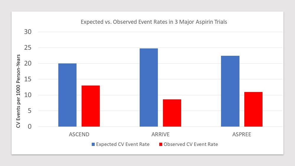 Observed cardiovascular event rates vs. expected rates in three major randomized trials of aspirin.