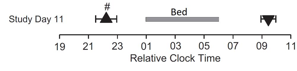 Melatonin onset (upward triangle) defines the start of biological night.  Melatonin offset (downward triangle) defines the end of biological night. Because the (biological) night belongs to lovers. Because the (biological) night belongs to us.