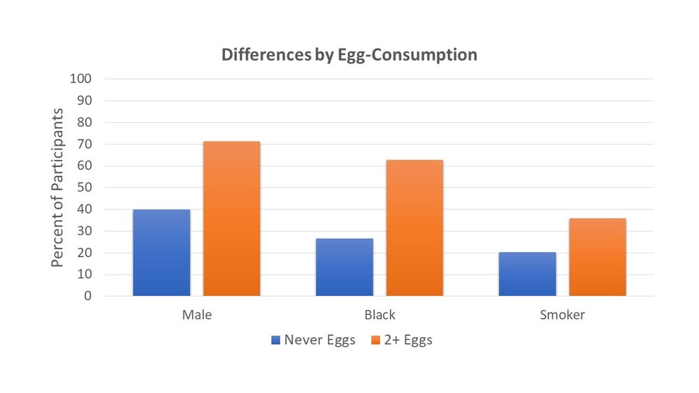 Eating eggs stratifies society more starkly than like any other variable. It's actually a bit crazy.