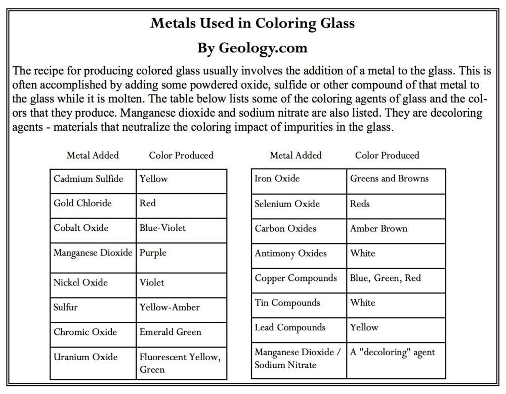 metals used in coloring glass.png