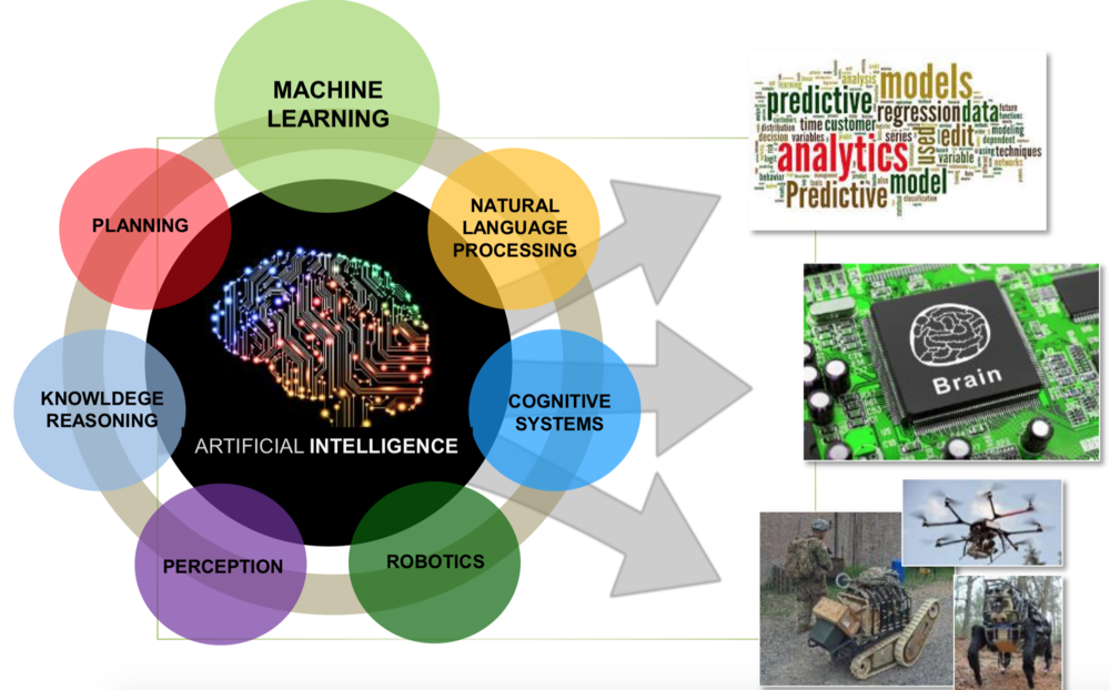 Live Blog Aaai Fall Symposium On Artificial Intelligence In
