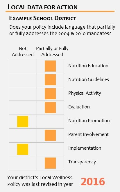 Table showing whether a policy included language that partially or fully addressed the 2004 and 2010 federal mandates, and giving the year of last policy revision for the district's Local Wellness Policy.