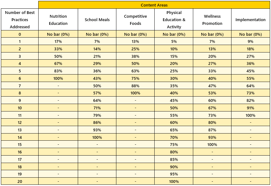Table displaying content area scores and number of best practices addressed for Districts Serving Grades K-12
