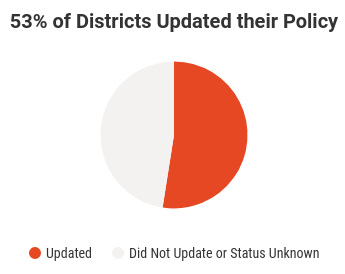 Percent Updated Policies.png