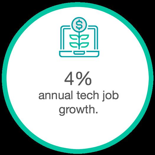 austin tech growth.png