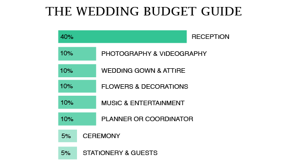 The budget breakdown erika amalia events central california wedding planner junglespirit Image collections