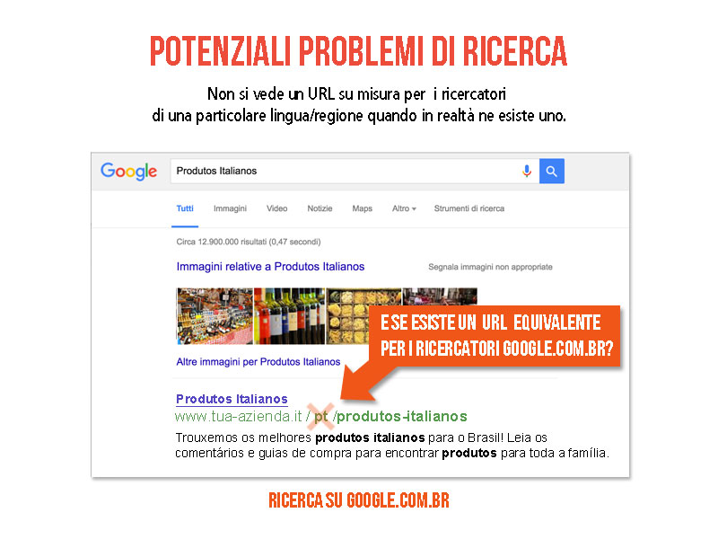 Esempio della ricerca di prodotti in Brasile