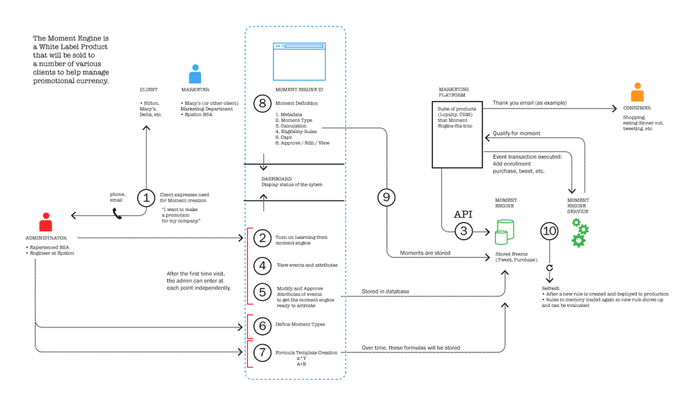 The system map I created after several iterations working closely with the engineering lead.