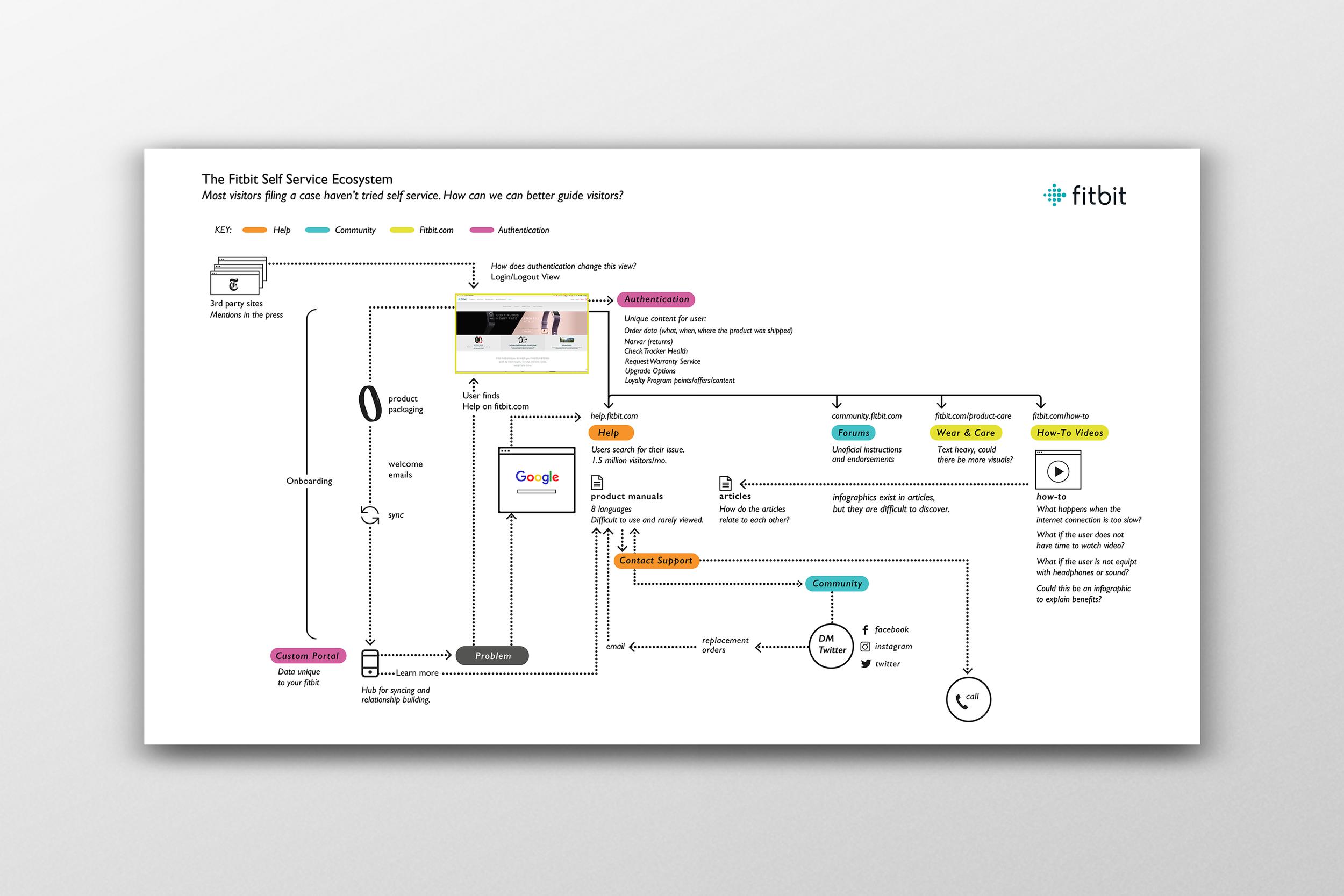 Responsive web design kiera westphal service design blueprint malvernweather Choice Image