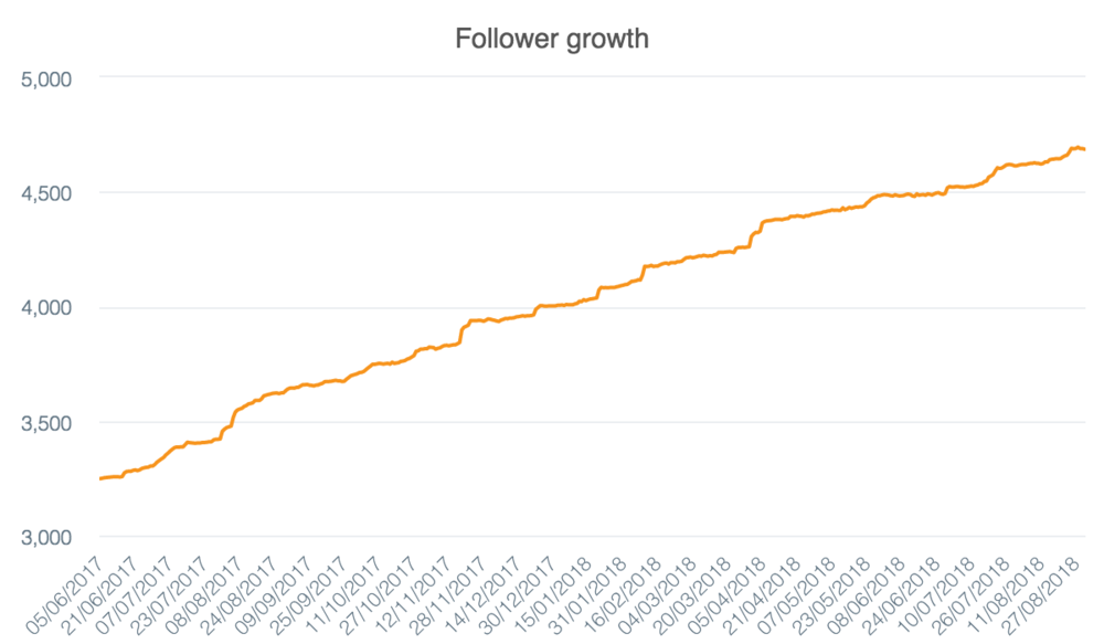 follower-growth (12).png