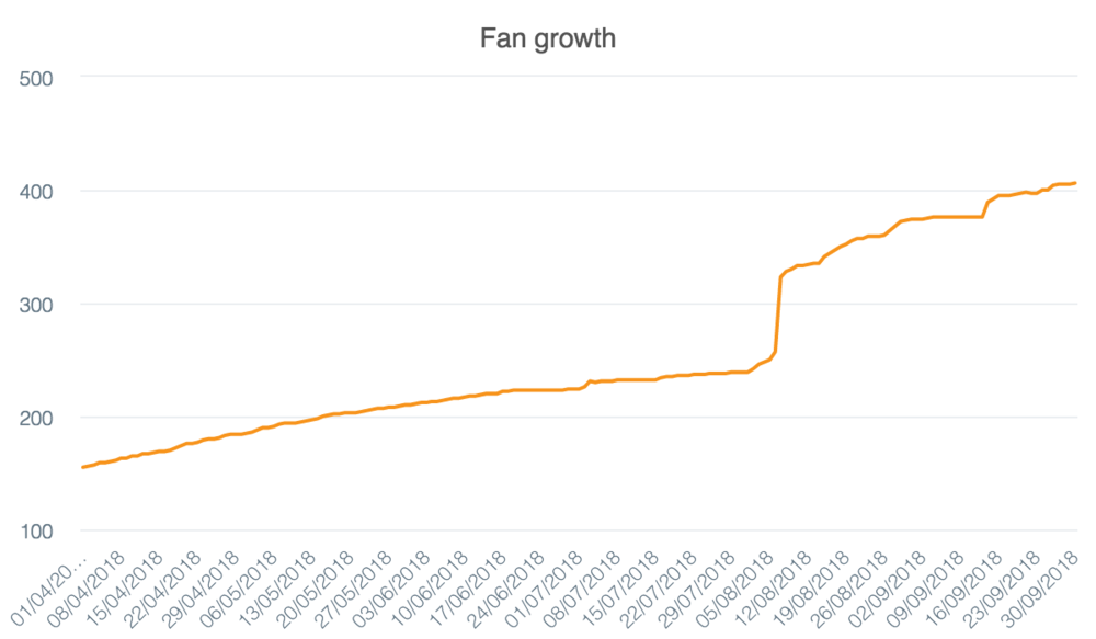 fb-fan-growth (7).png