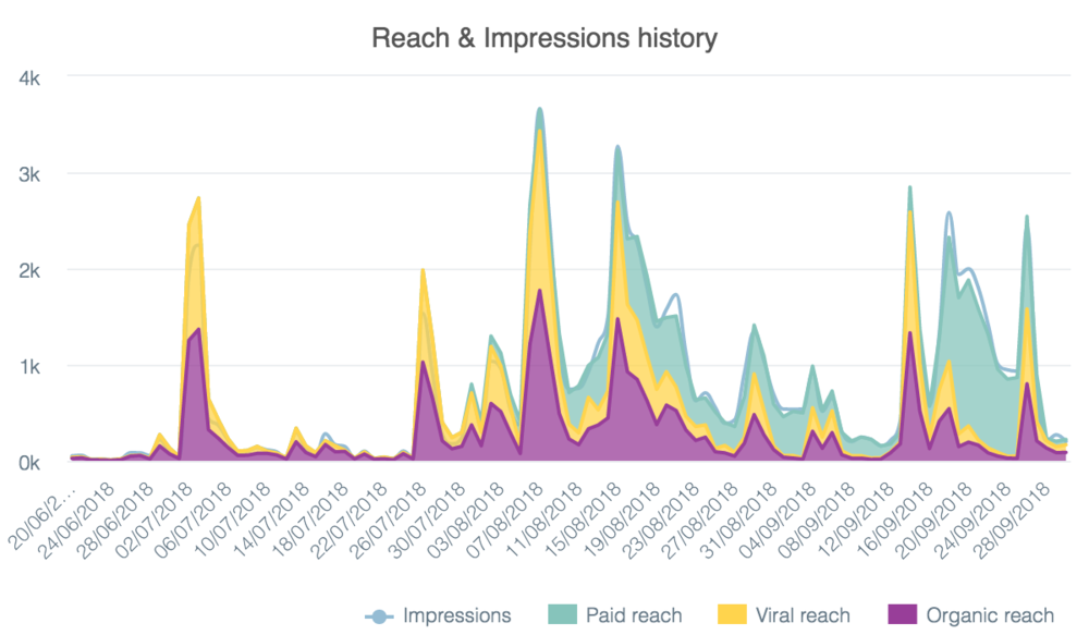 fb-reach-history (1).png
