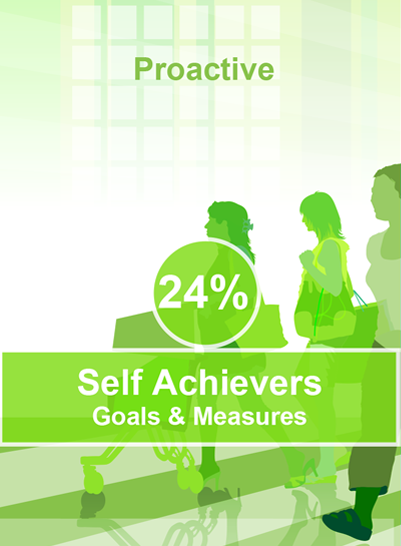 Self Achievers are the most proactive when it comes to their wellness, investing what is necessary for their health and appearance. They stay on top of health issues with regular medical check-ups and screenings.  Motivated by goals and achievement, Self Achievers will tackle a challenge if they are given progress measures.