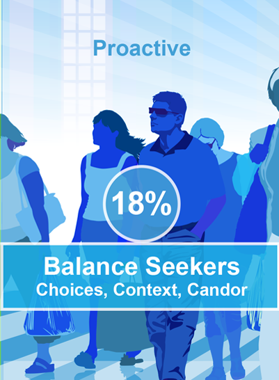 Balance Seekers are generally proactive in their health and are wellness-oriented. They are open to many ideas, sources of information and treatment options when it comes to their healthcare. Balance Seekers themselves – not healthcare professionals – define what success looks like in their health. Choice is important.