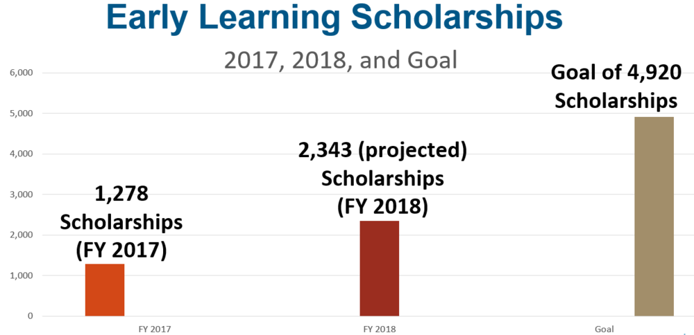 Early Learning Scholarships Graphic.PNG