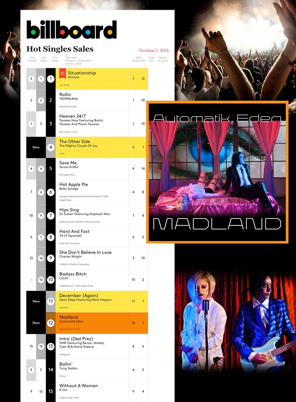 Madland on Billboard Chart