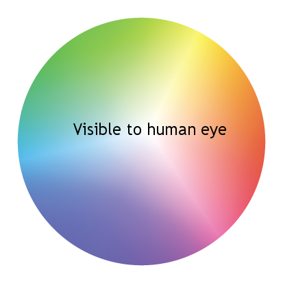 Visable to Human Eye.png