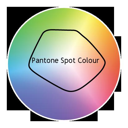 Pantone Spot Colout.png