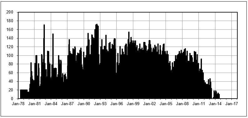 Run Log Graph
