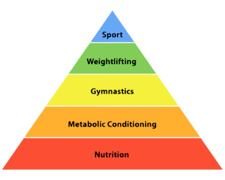 Hierarchy-of-Fitness.jpg