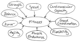 CrossFit's measurements of fitness