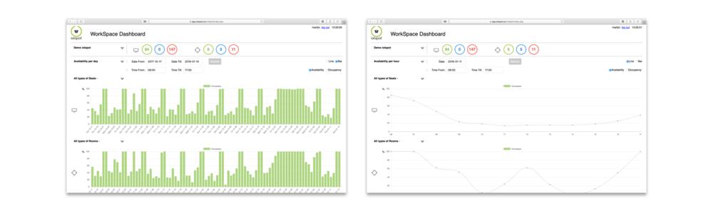 2.Dashboard voor inzicht - iotspot Dashboard biedt online informatievoorziening over en inzicht in de bezettingsgraad van de werkomgeving waar iotspot Plug & Play actief is.Dashboard-widgets van iotspot features worden automatisch geactiveerd.Jaarprijs:    £10,-per iotspot, die geactiveerd is.