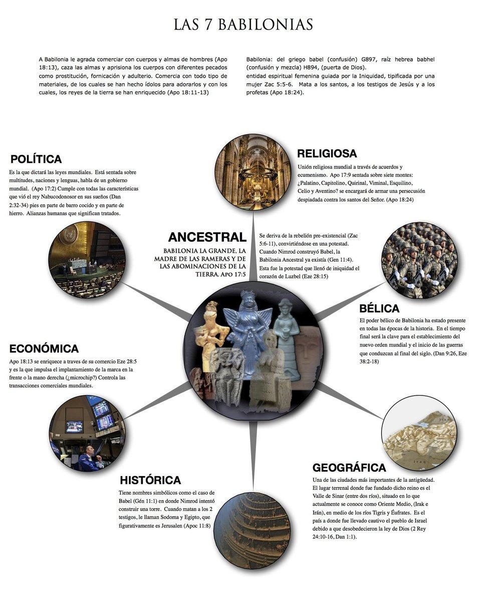 Diagrama de Las Seis Babilonias. Página 22. Haz click en la imagen para verla en pantalla completa. Todos los derechos reservados. Copyright © Ministerios Ebenezer New York