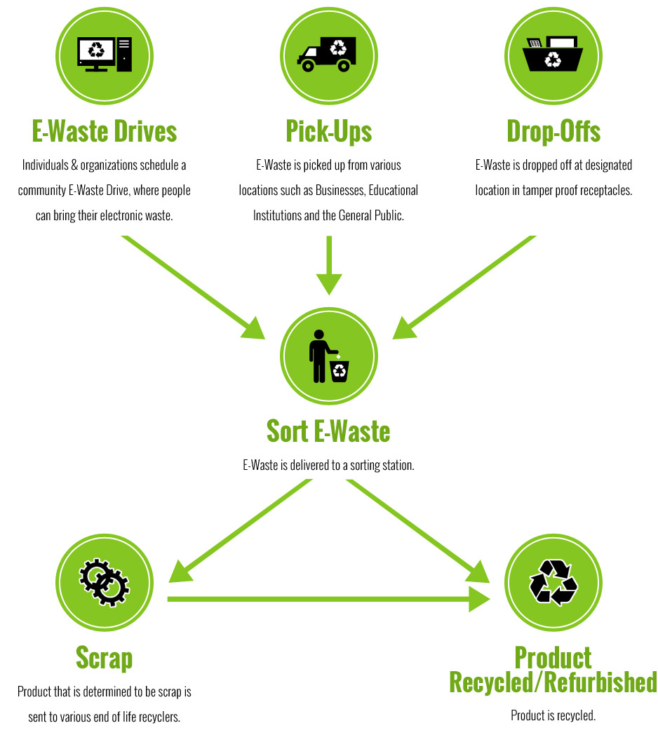 recycle process flowchart - Recycling Flow Chart