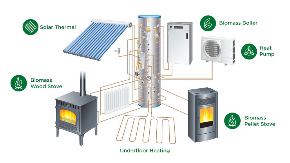 Replacing your boiler with biomass and a thermal heatbank for Alternative heating systems for homes