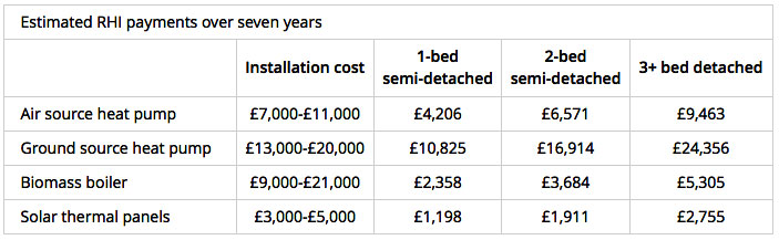 Table Notes: Calculations for estimated RHI payments over the seven-year period are based on the annual estimated payments in the potential earnings table above. Installation costs (including technology costs) from the Energy Saving Trust.