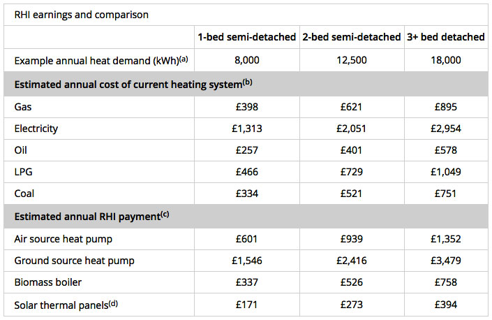 The estimated cost of your current heating system is calculated using the average annual heat demand for the property size and the price per kWh for the relevant fossil fuel. The estimated annual RHI payment is calculated by multiplying the average annual heat demand by the relative RHI rate for the different technologies.