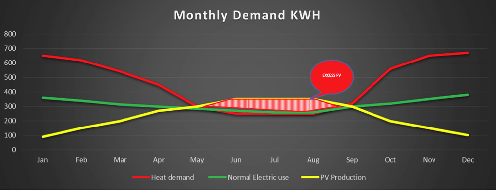 heatpumpswithsolarpv-monthlydemand.jpg