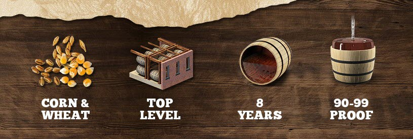 buffalo-trace-distillery-w.l.-weller-bourbon-2018-craft-your-perfect-bourbon-cypb-wheat-is-king.jpg